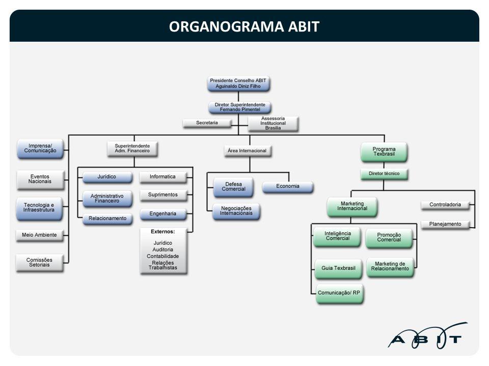 ORGANOGRAMA ABIT