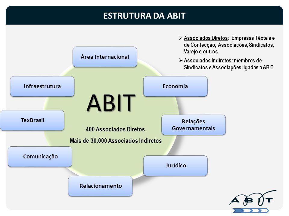 ABITABIT Área InternacionalEconomia Relações Governamentais Jurídico Relacionamento Comunicação TexBrasilInfraestrutura ESTRUTURA DA ABIT 400 Associad