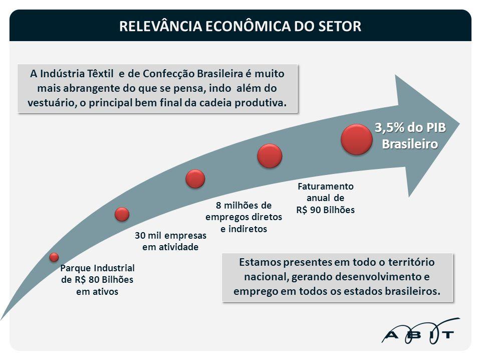 O setor também é relevante por representar quase 5% do PIB da indústria de transformação e mais de 10% dos empregos nesta atividade econômica PESO DA INDÚSTRIA: PIB E EMPREGOS NO SETOR TÊXTIL INDÚSTRIA DE TRANSFORMAÇÃOPIBEMPREGOS 1.