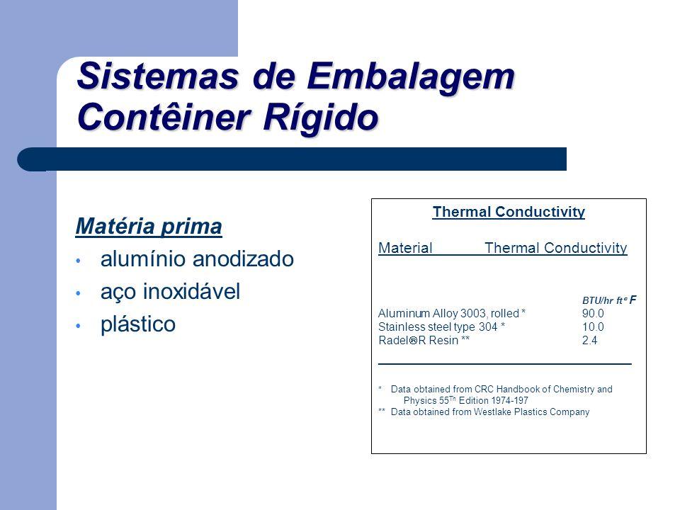 Sistemas de Embalagem Contêiner Rígido Matéria prima alumínio anodizado aço inoxidável plástico Thermal Conductivity Material Thermal Conductivity BTU