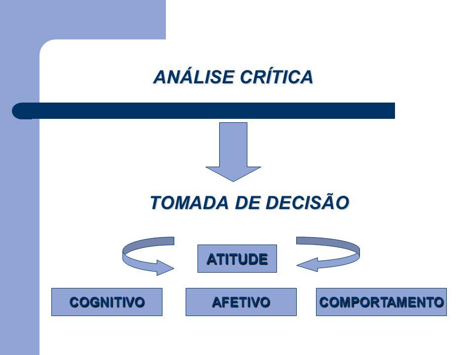 TOMADA DE DECISÃO ANÁLISE CRÍTICA ATITUDE COGNITIVOAFETIVOCOMPORTAMENTO