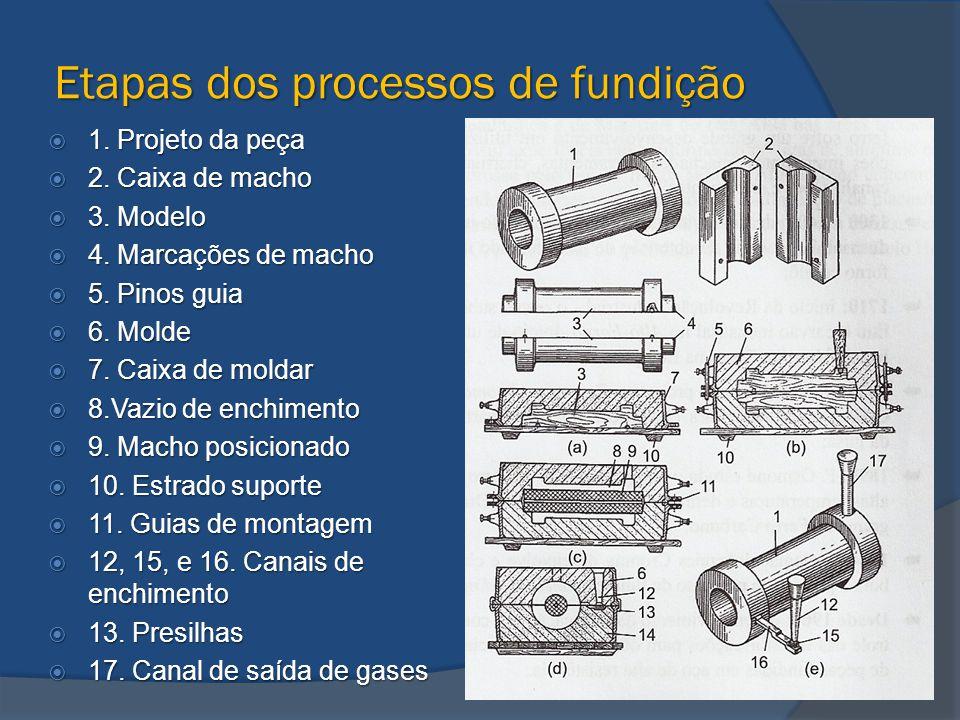 Projeto da peça  No projeto de uma peça a ser fundida, devem ser considerados os fenômenos que ocorrem na solidificação do metal no molde, para que eventuais defeitos sejam evitados.