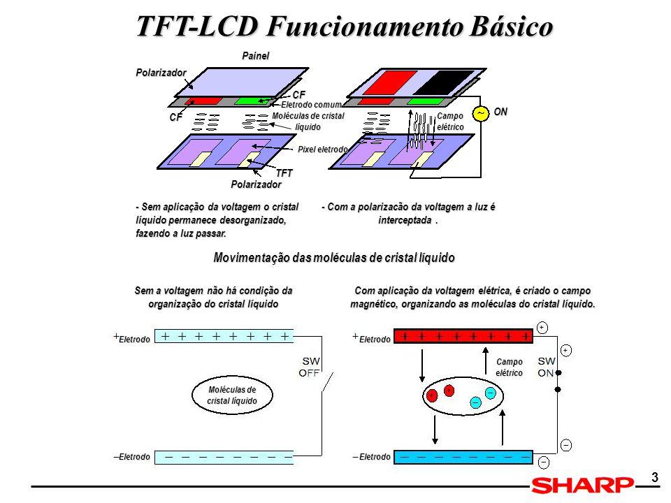 3 Polarizador CF CF ON Campo elétrico TFT Polarizador Moléculas de cristal líquido Eletrodo comum Pixel eletrodo Painel - Com a polarizacão da voltage