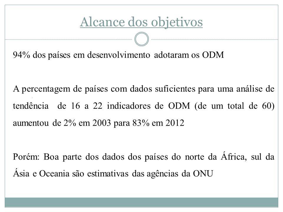Alcance dos objetivos 94% dos países em desenvolvimento adotaram os ODM A percentagem de países com dados suficientes para uma análise de tendência de 16 a 22 indicadores de ODM (de um total de 60) aumentou de 2% em 2003 para 83% em 2012 Porém: Boa parte dos dados dos países do norte da África, sul da Ásia e Oceania são estimativas das agências da ONU.