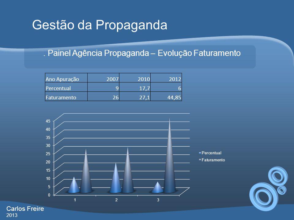. Painel Agência Propaganda – Evolução Faturamento Gestão da Propaganda Carlos Freire 2013 Ano Apuração200720102012 Percentual917,76 Faturamento2627,144,85