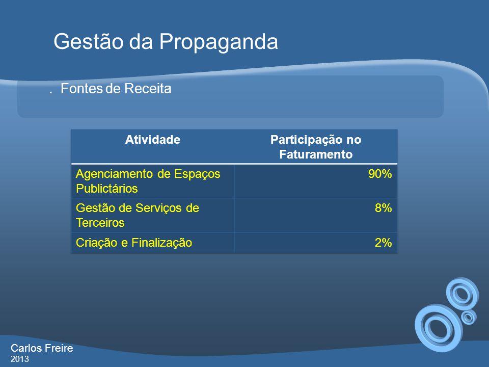 . Fontes de Receita Gestão da Propaganda Carlos Freire 2013
