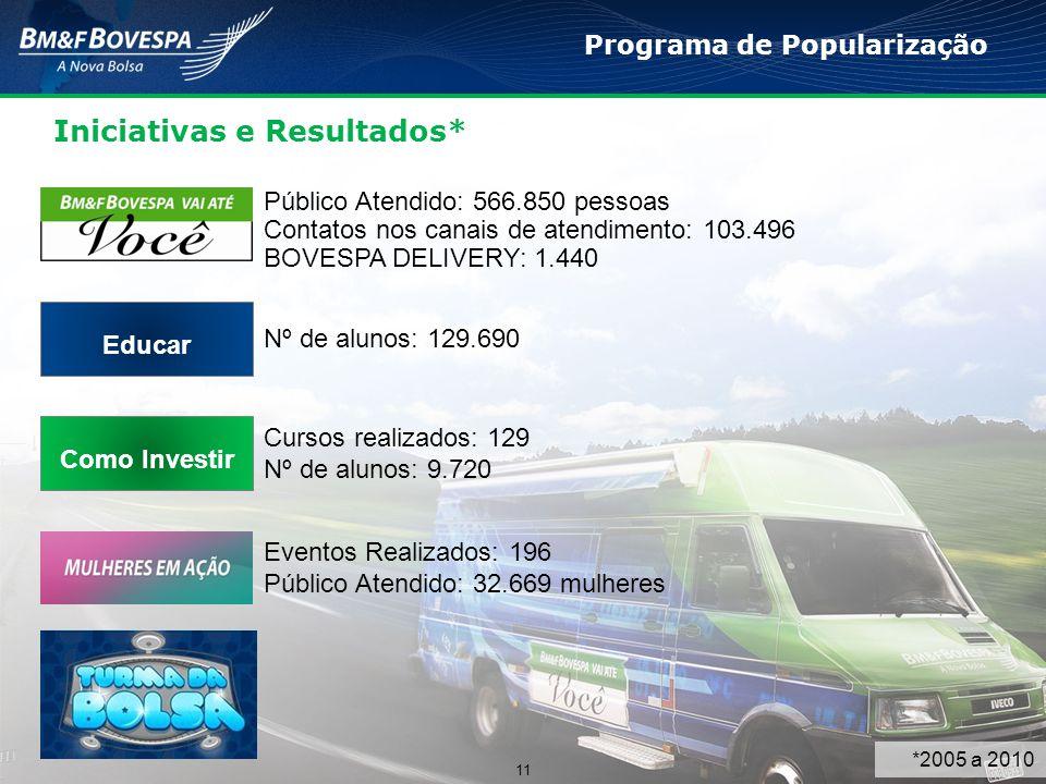 Programa de Popularização Iniciativas e Resultados* 11 Público Atendido: 566.850 pessoas Contatos nos canais de atendimento: 103.496 BOVESPA DELIVERY: