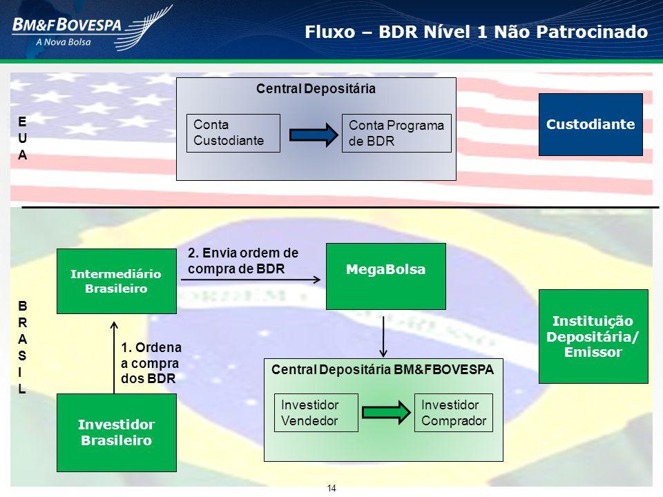 Fluxo – BDR Nível 1 Não Patrocinado 14 Central Depositária Conta Custodiante Conta Programa de BDR Custodiante Instituição Depositária/ Emissor Interm