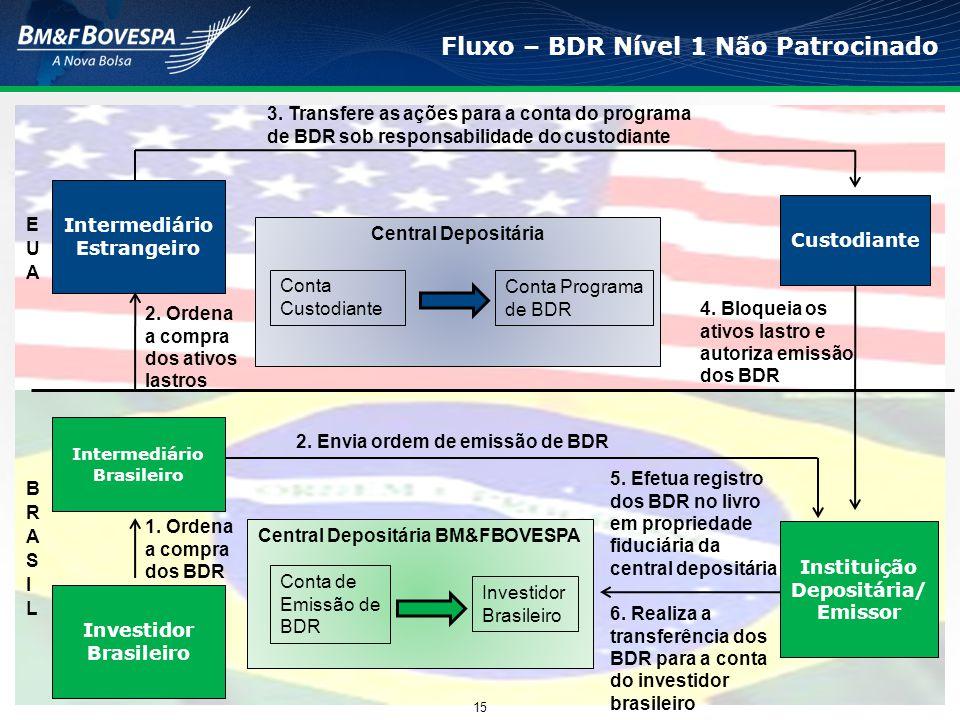 Fluxo – BDR Nível 1 Não Patrocinado 15 Intermediário Estrangeiro 3. Transfere as ações para a conta do programa de BDR sob responsabilidade do custodi