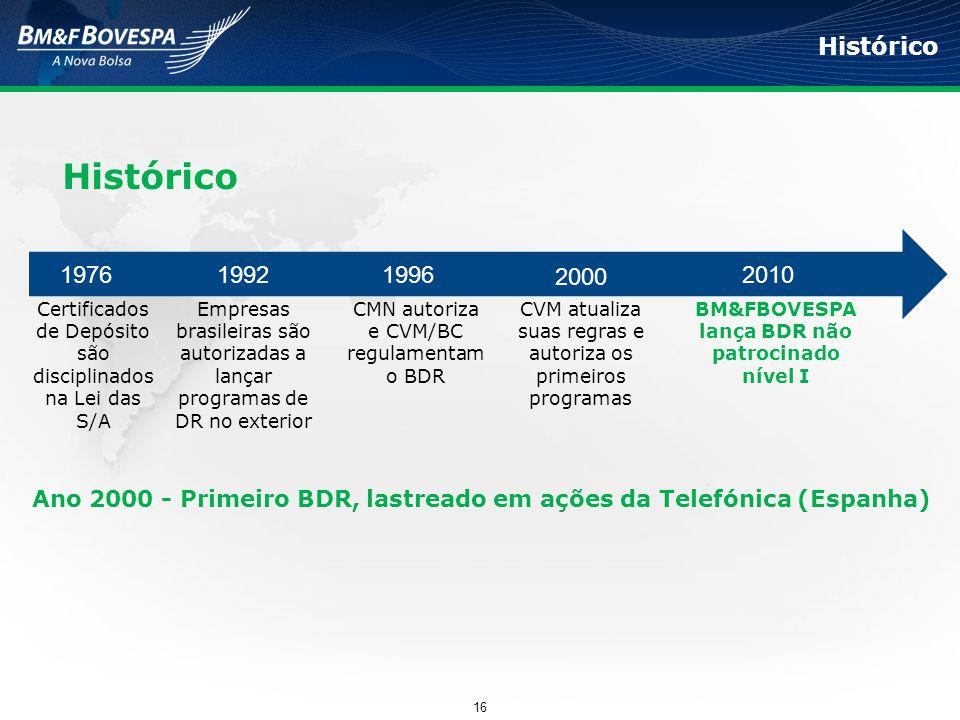 Histórico Ano 2000 - Primeiro BDR, lastreado em ações da Telefónica (Espanha) 1992 Empresas brasileiras são autorizadas a lançar programas de DR no ex