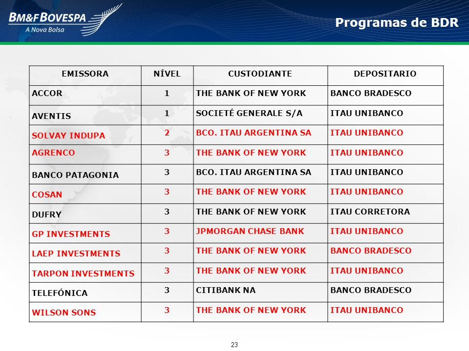 Programas de BDR EMISSORANÍVELCUSTODIANTEDEPOSITARIO ACCOR1THE BANK OF NEW YORKBANCO BRADESCO AVENTIS 1SOCIETÉ GENERALE S/AITAU UNIBANCO SOLVAY INDUPA