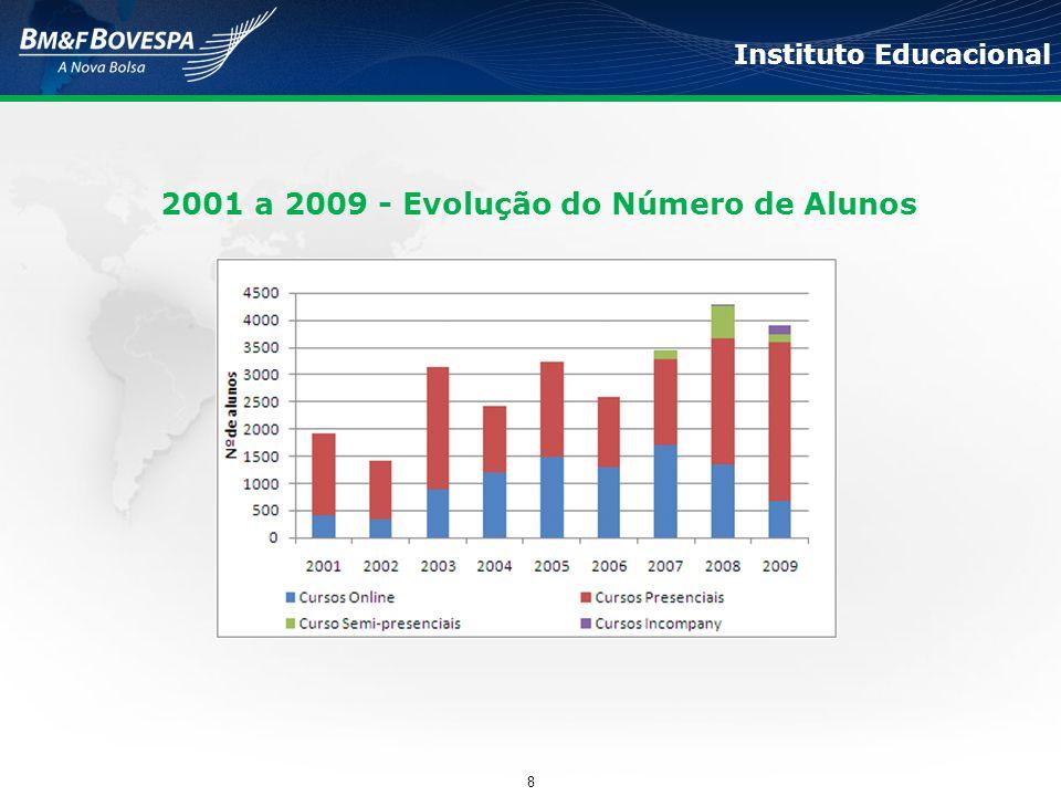 2001 a 2009 - Evolução do Número de Alunos Instituto Educacional 8