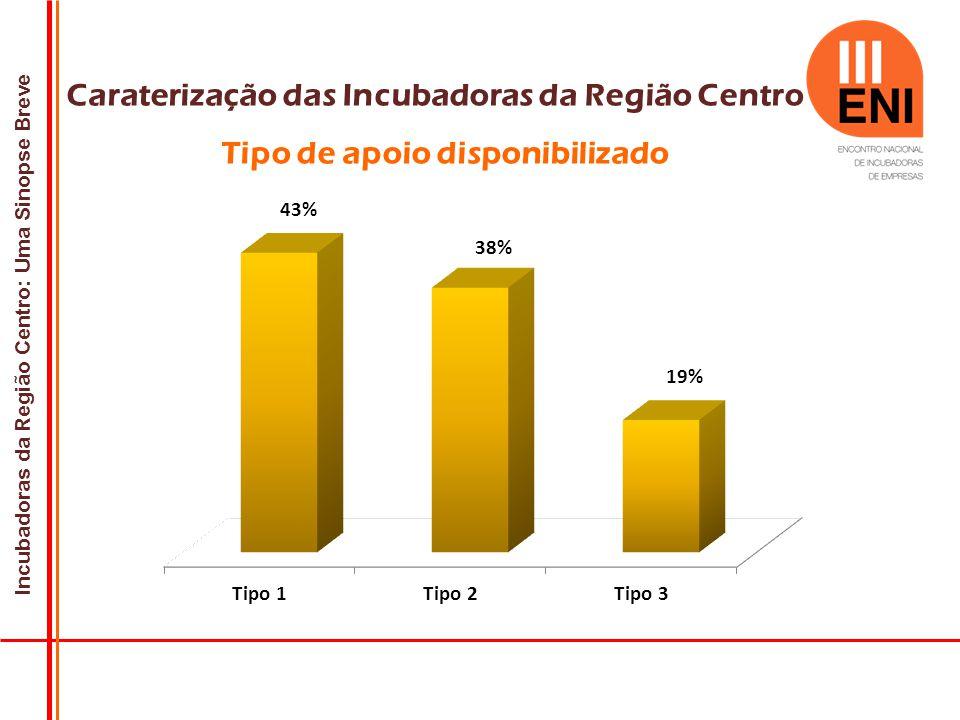 Incubadoras da Região Centro: Uma Sinopse Breve Caraterização das Incubadoras da Região Centro Tipo de apoio disponibilizado