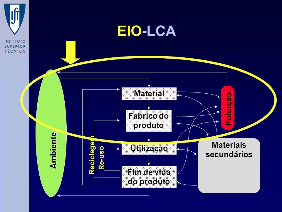 EIO-LCA Ambiente Material Fabrico do produto Utilização Fim de vida do produto Reciclagem Re-uso Poluição Materiais secundários