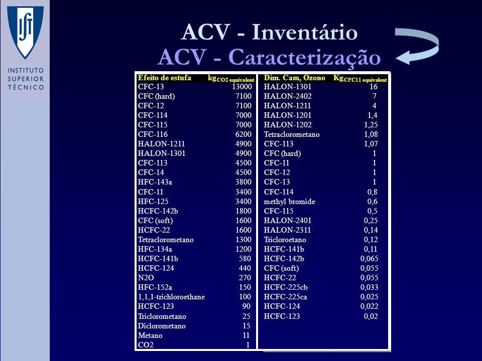 ACV - Inventário ACV - Caracterização