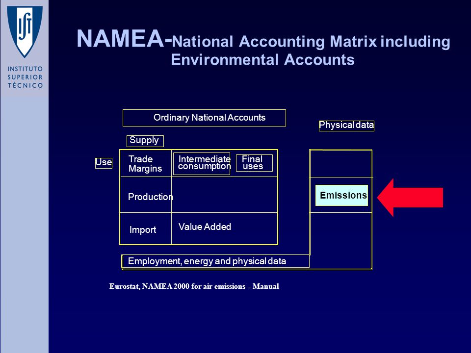 NAMEA- National Accounting Matrix including Environmental Accounts Production Emissions Physical data Ordinary National Accounts Supply Use Intermediate consumption Final uses Import Employment, energy and physical data Value Added Trade Margins Eurostat, NAMEA 2000 for air emissions - Manual