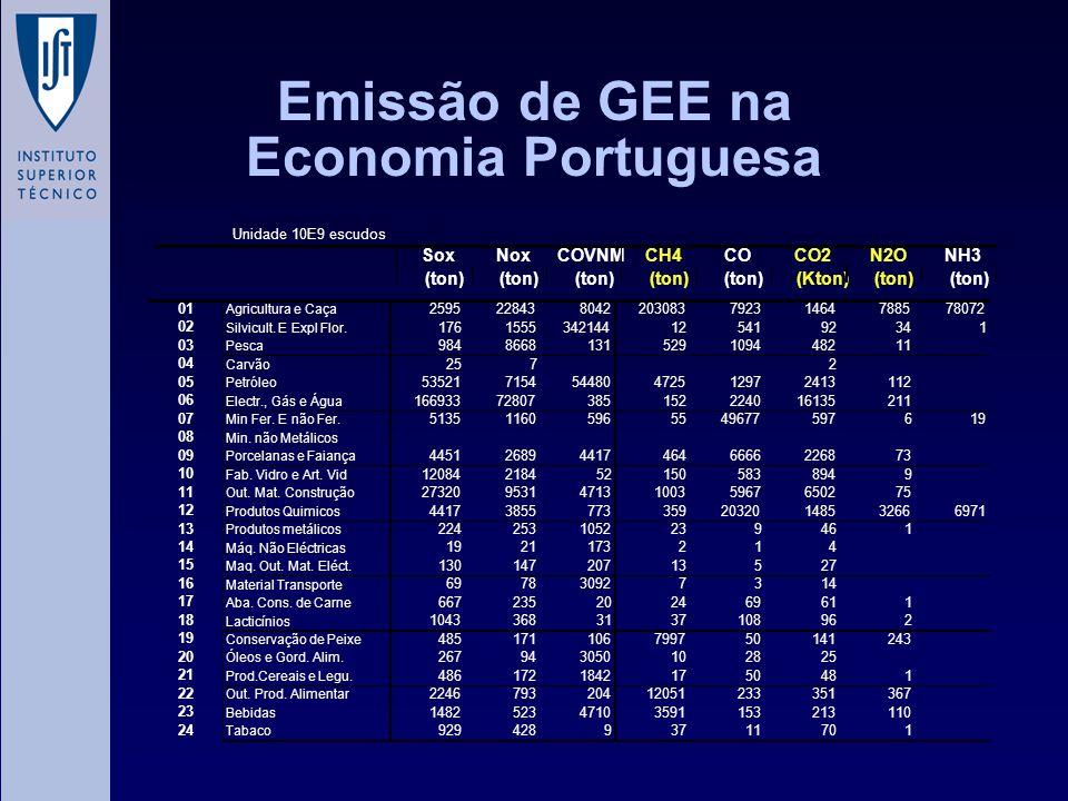 Emissão de GEE na Economia Portuguesa Unidade 10E9 escudos SoxNoxCOVNMCH4COCO2N2ONH3 (ton) (Kton)(ton) 01 Agricultura e Caça 259522843804220308379231464788578072 02 Silvicult.