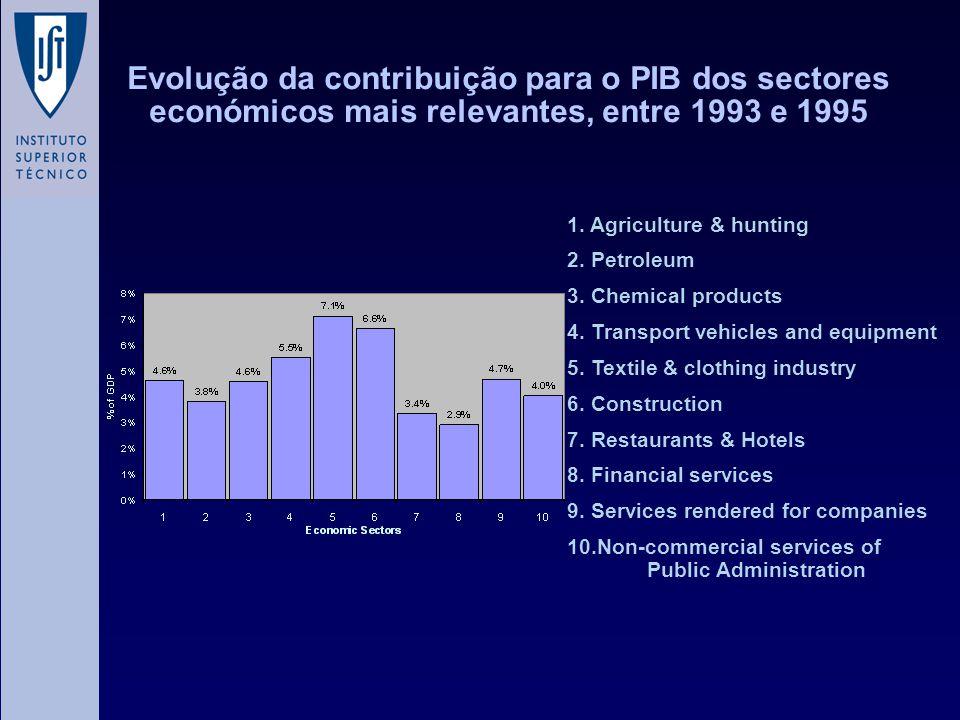 Evolução da contribuição para o PIB dos sectores económicos mais relevantes, entre 1993 e 1995 1. Agriculture & hunting 2. Petroleum 3. Chemical produ
