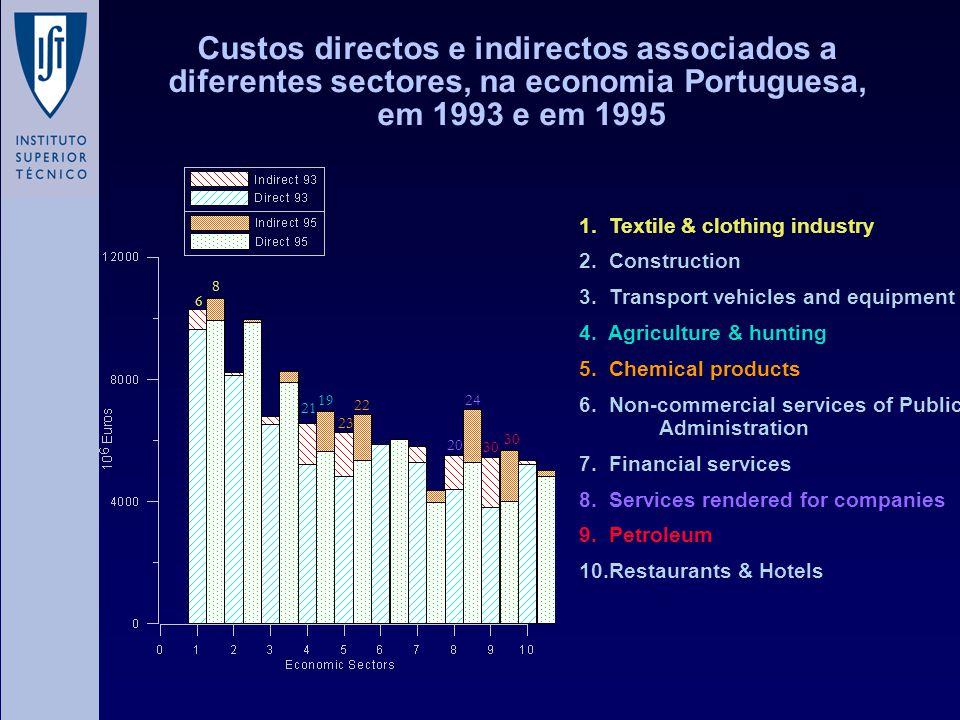 Custos directos e indirectos associados a diferentes sectores, na economia Portuguesa, em 1993 e em 1995 1.