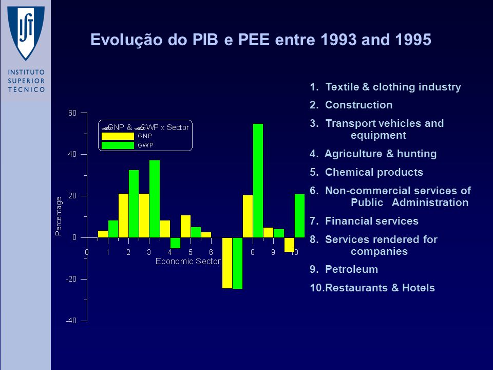 Evolução do PIB e PEE entre 1993 and 1995 1. Textile & clothing industry 2.