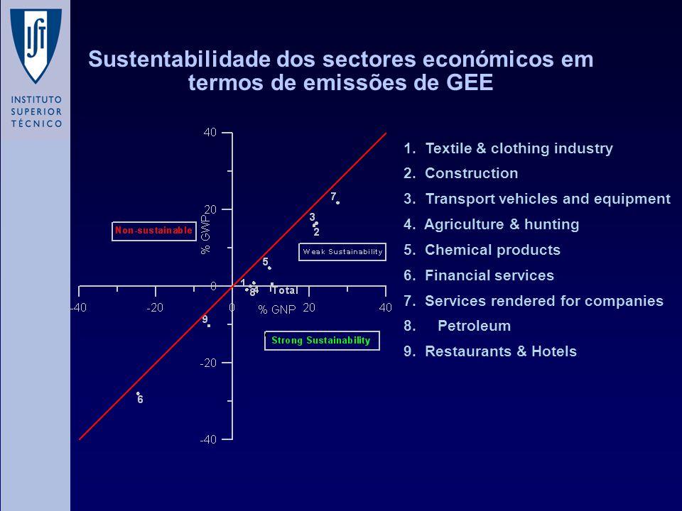 Sustentabilidade dos sectores económicos em termos de emissões de GEE 1. Textile & clothing industry 2. Construction 3. Transport vehicles and equipme