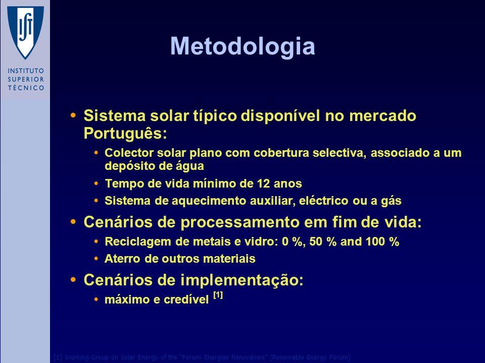 Metodologia Sistema solar típico disponível no mercado Português: Colector solar plano com cobertura selectiva, associado a um depósito de água Tempo