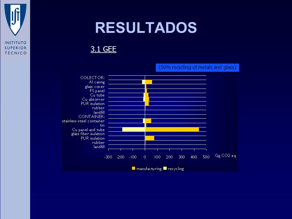 RESULTADOS 3.1 GEE (50% recycling of metals and glass)