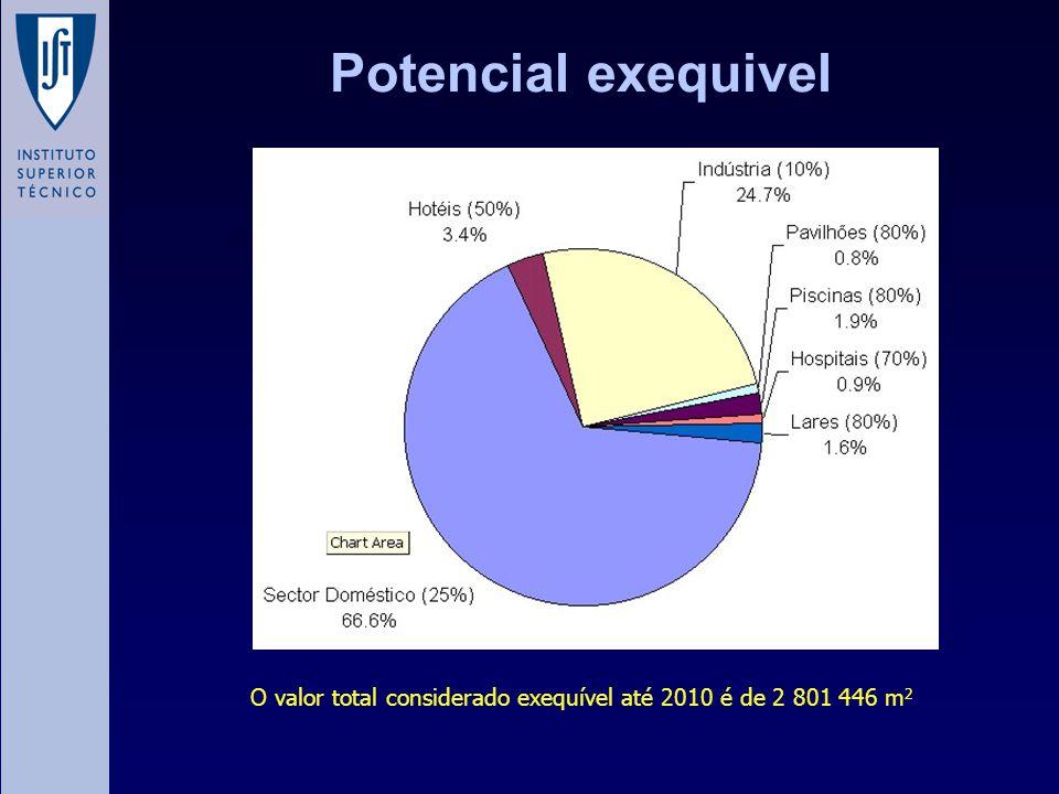 Potencial exequivel O valor total considerado exequível até 2010 é de 2 801 446 m 2