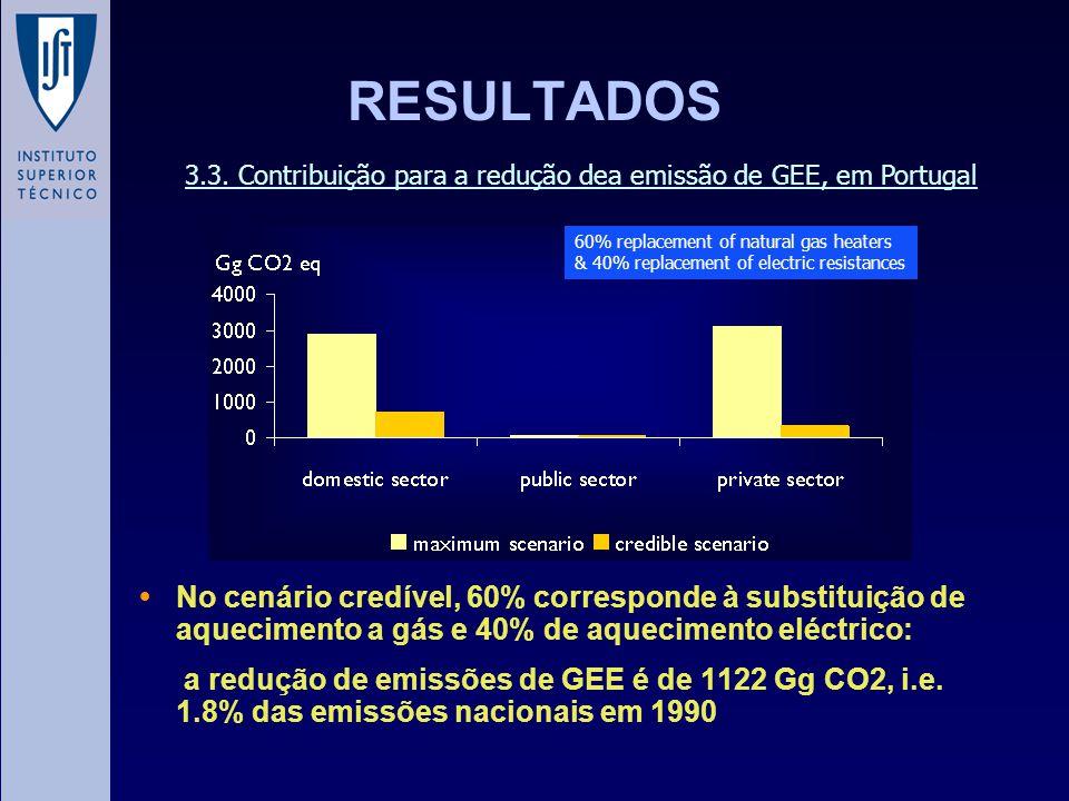 No cenário credível, 60% corresponde à substituição de aquecimento a gás e 40% de aquecimento eléctrico: a redução de emissões de GEE é de 1122 Gg CO2