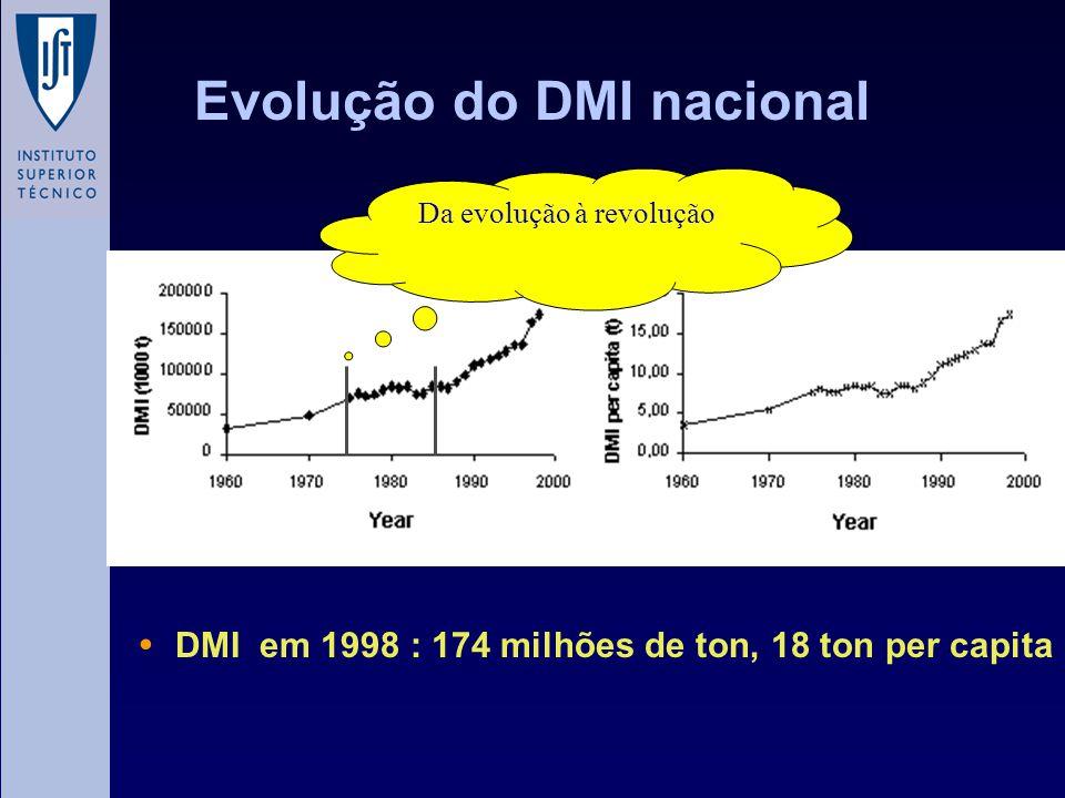 Evolução do DMI nacional DMI em 1998 : 174 milhões de ton, 18 ton per capita Da evolução à revolução