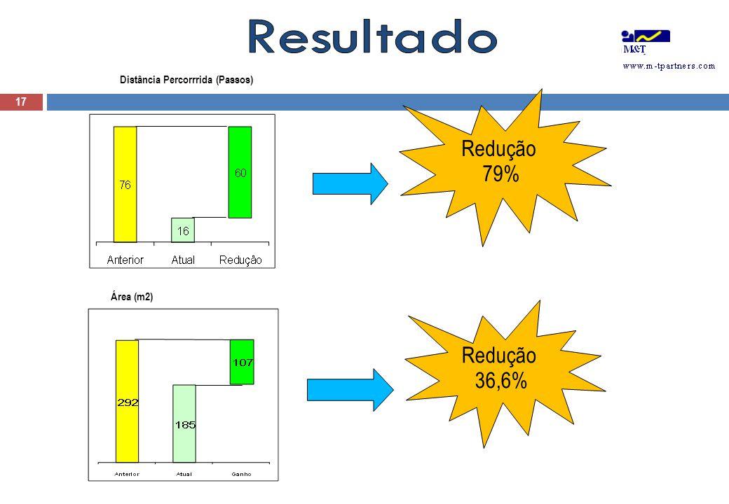 Distância Percorrrida (Passos) Redução 79% Área (m2) Redução 36,6% 17