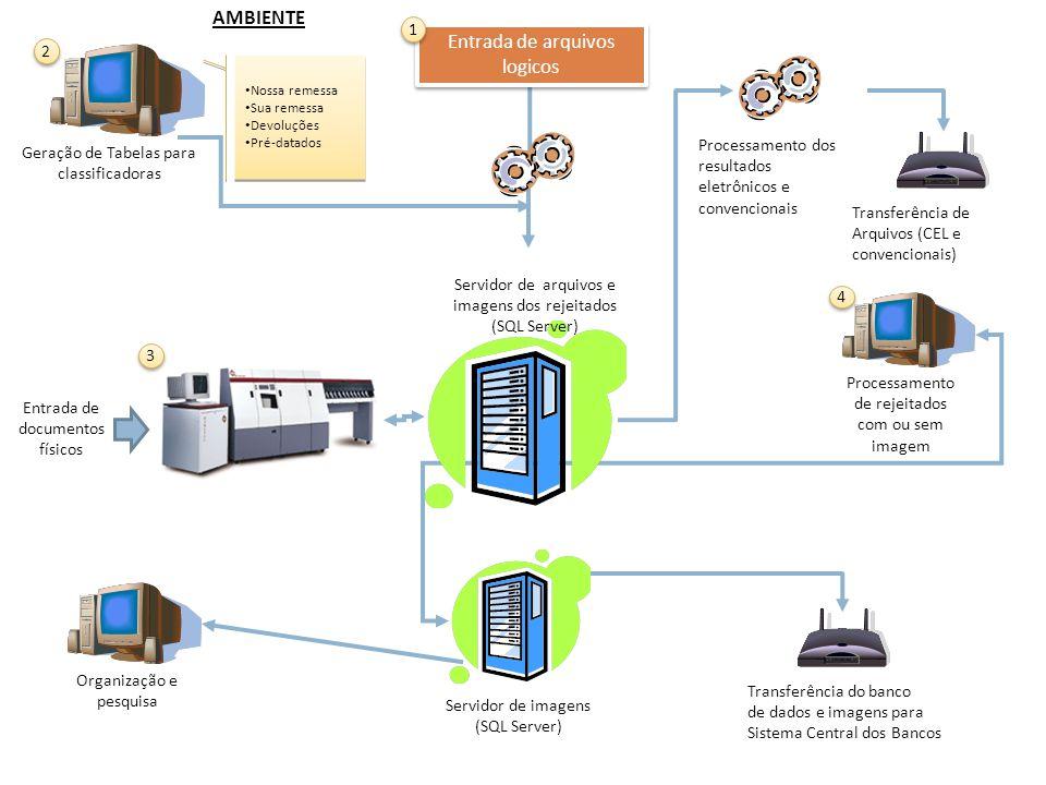 Transferência dos bancos de dados e imagens para Sistema Central dos Bancos Processamento de rejeitados com ou sem imagem 4 4 Servidor de imagens (SQL Server) Servidor de arquivos e imagens dos rejeitados (SQL Server) Exigências de equipamentos para cada ambiente 1 1 Processamento dos resultados eletrônicos e convencionais 2 2 2 Geração de Tabelas para classificadoras 2 2 4 4 Estações para transferência de arquivos 4 4 4 4 Organização e pesquisa Mínimo 4 Estações Mínimo 2 (duas) estações para um Sorter Ou 1 (uma) estação para cada Sorter quando no ambiente está operando mais de um Sorter 3 3 1 Controladora 1 Estação Interna 1 Estação para transferência de dados e imagens 1 Controladora 1 Estação Interna 1 Estação para transferência de dados e imagens EQUIPAMENTOS