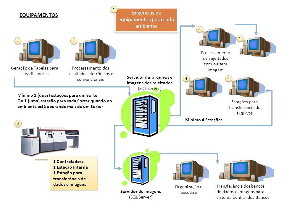 Transferência dos bancos de dados e imagens para Sistema Central dos Bancos Processamento de rejeitados com ou sem imagem 4 4 Servidor de imagens (SQL