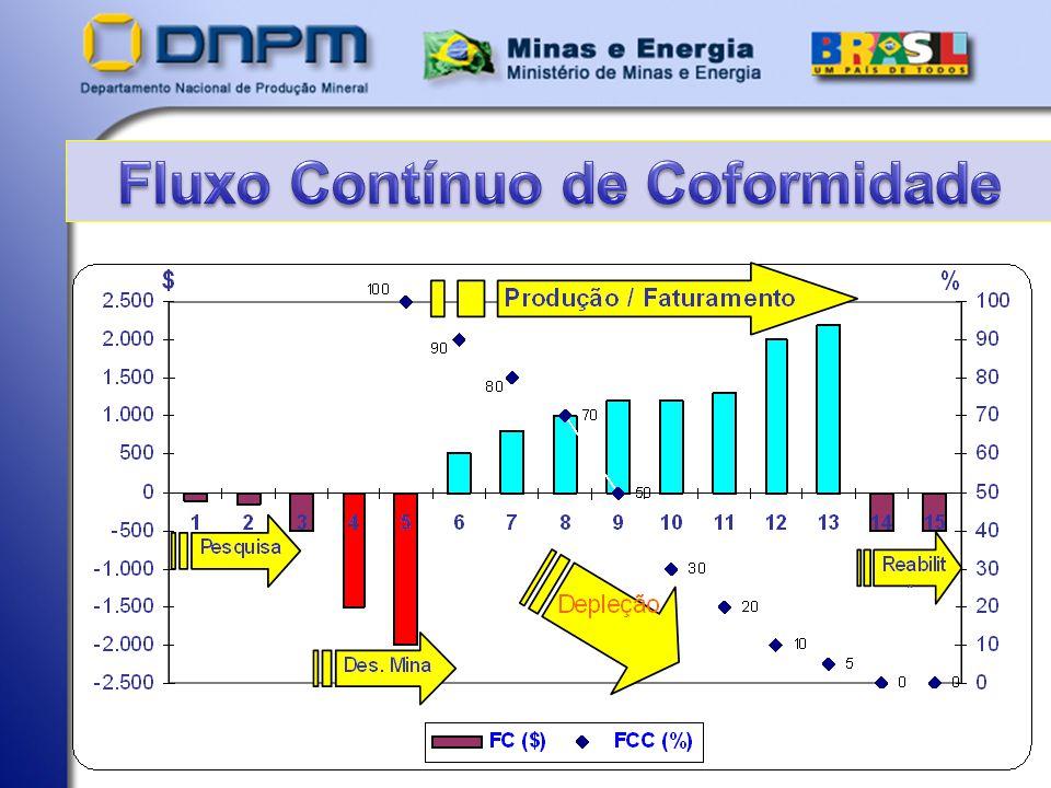 Pressupostos Simétricos: 1.Diminuição dos estoque minerais 1.1- Efeitos compensatórios: - Emprego, renda e bem estar coletivo.