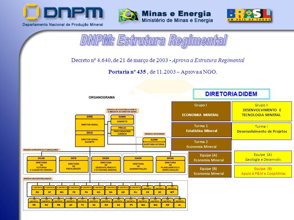 Secretaria de Geologia, Mineração e Transformação Mineral – SGM MISSÃO Gerir o Patrimônio Mineral Brasileiro de Forma Sustentável, em Benefício da Sociedade.