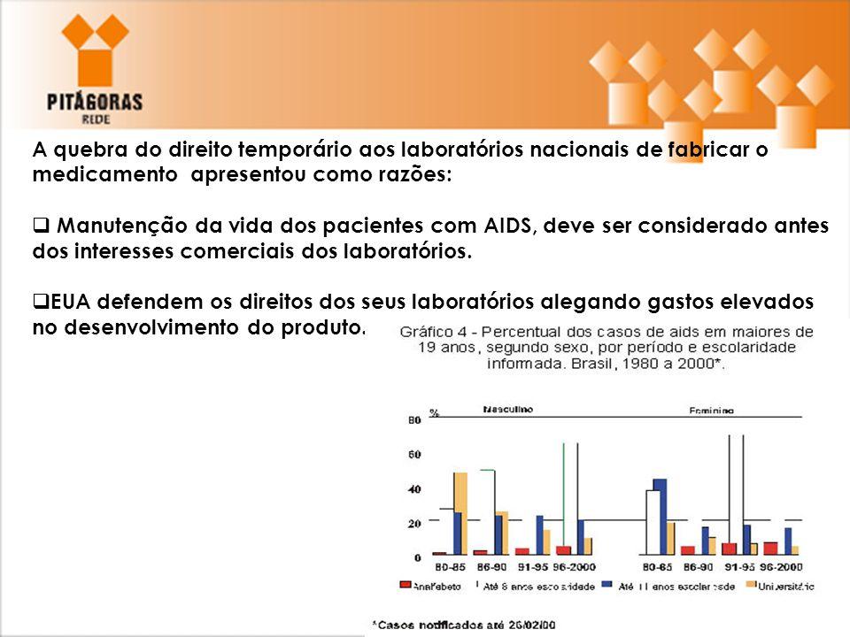 A quebra do direito temporário aos laboratórios nacionais de fabricar o medicamento apresentou como razões:  Manutenção da vida dos pacientes com AID