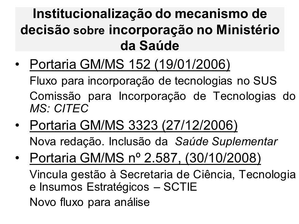 Institucionalização do mecanismo de decisão sobre incorporação no Ministério da Saúde Portaria GM/MS 152 (19/01/2006) Fluxo para incorporação de tecno