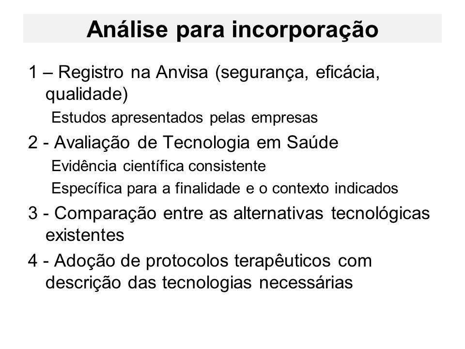 Análise para incorporação 1 – Registro na Anvisa (segurança, eficácia, qualidade) Estudos apresentados pelas empresas 2 - Avaliação de Tecnologia em S