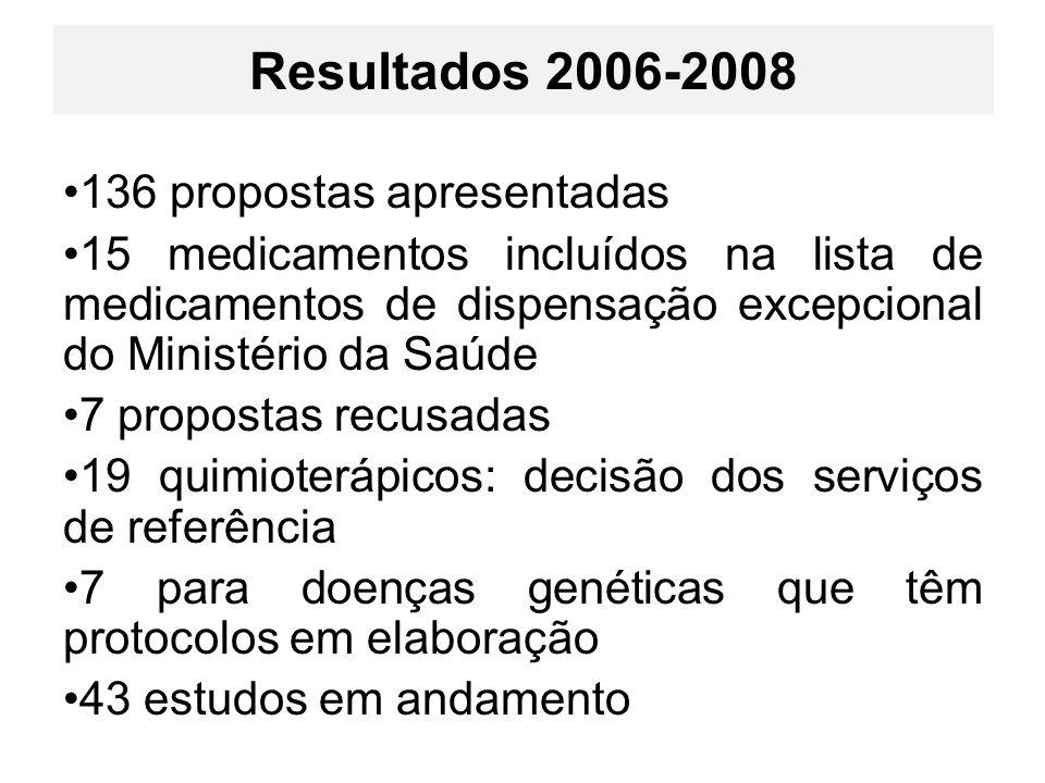 Resultados 2006-2008 136 propostas apresentadas 15 medicamentos incluídos na lista de medicamentos de dispensação excepcional do Ministério da Saúde 7