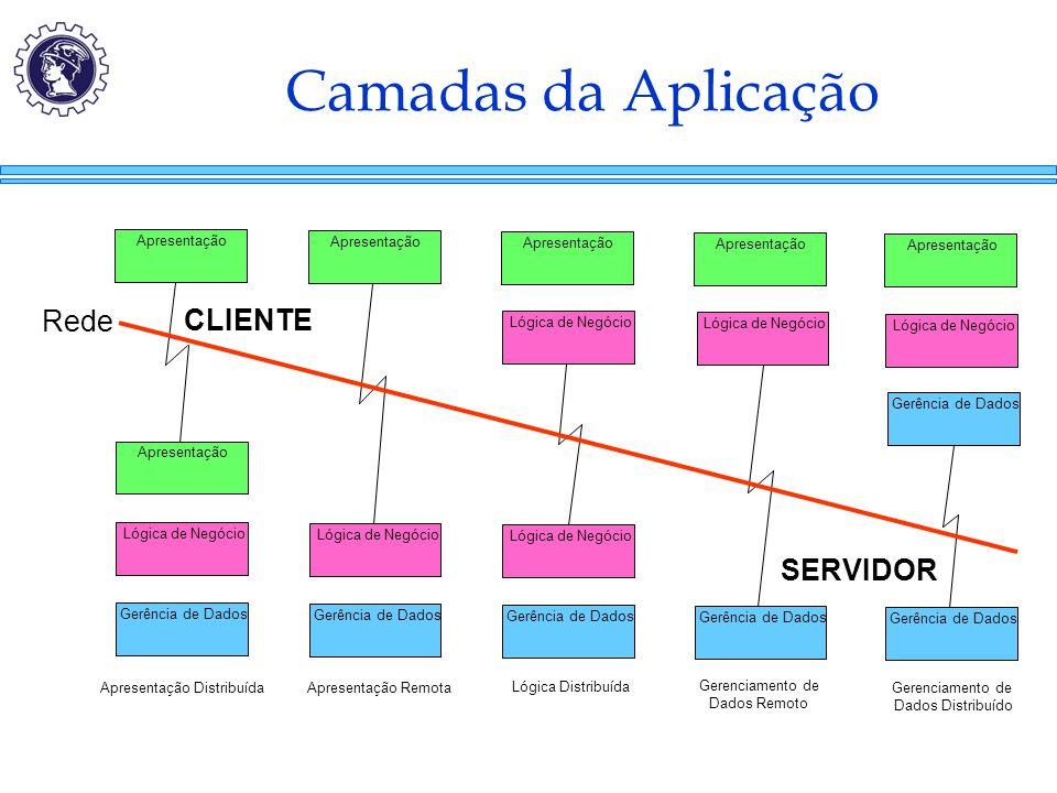 Camadas da Aplicação Gerência de Dados Lógica de Negócio Apresentação Gerência de Dados Lógica de Negócio Apresentação Gerência de Dados Lógica de Neg