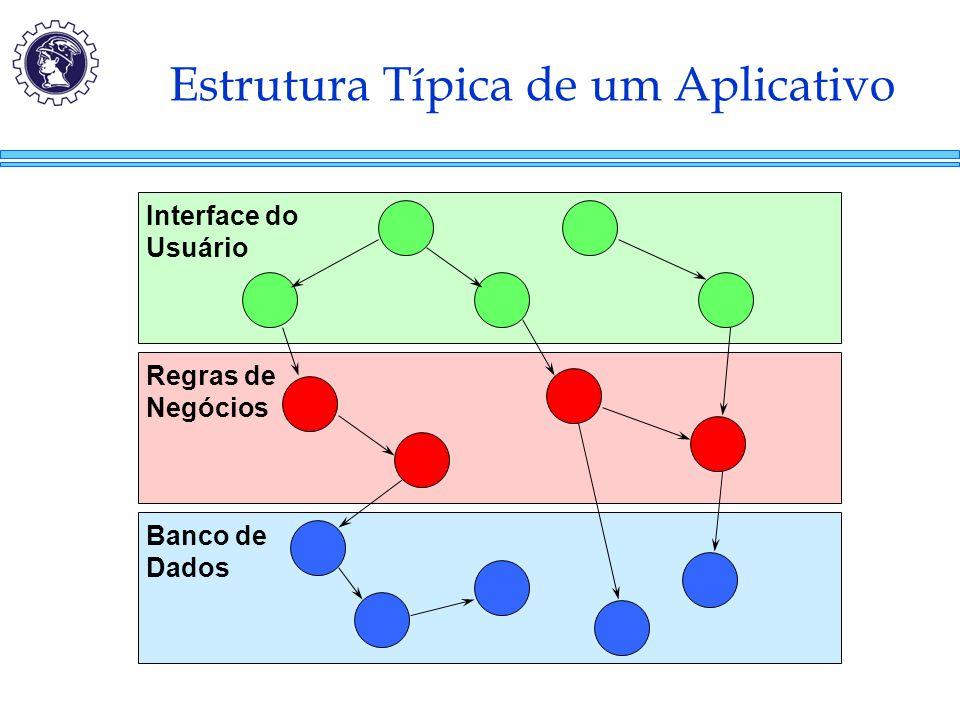 Estrutura Típica de um Aplicativo Interface do Usuário Regras de Negócios Banco de Dados