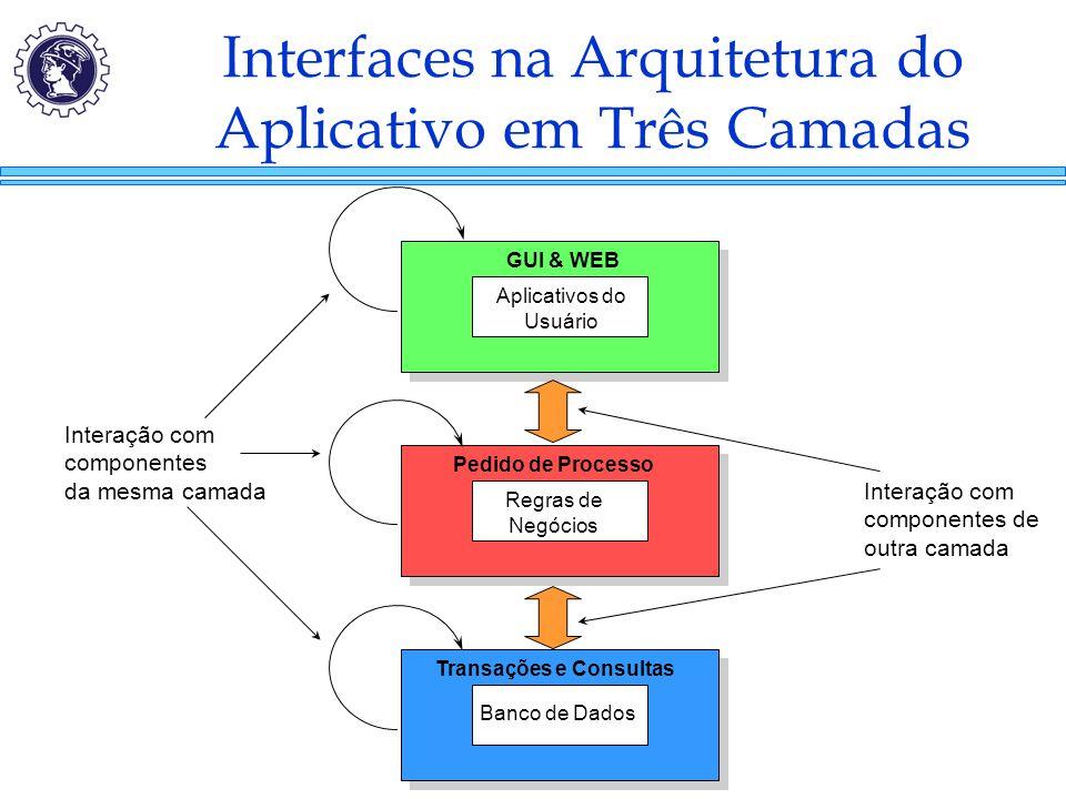 Interfaces na Arquitetura do Aplicativo em Três Camadas Aplicativos do Usuário Regras de Negócios Banco de Dados GUI & WEB Pedido de Processo Transaçõ