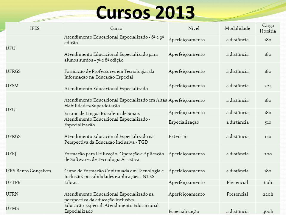Cursos 2013 IFESCursoNívelModalidade Carga Horária UFU Atendimento Educacional Especializado - 8ª e 9ª edição Aperfeiçoamentoa distância180 Atendiment