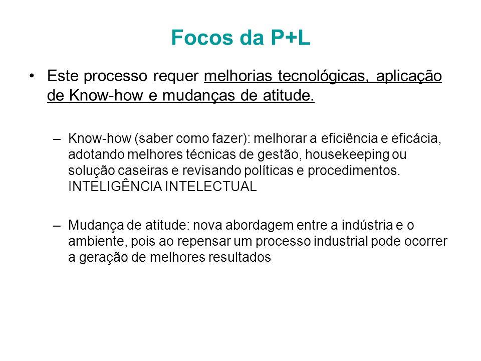 Focos da P+L Este processo requer melhorias tecnológicas, aplicação de Know-how e mudanças de atitude.
