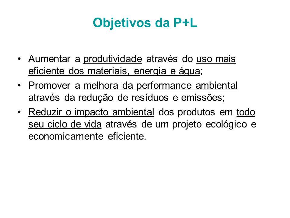 Objetivos da P+L Aumentar a produtividade através do uso mais eficiente dos materiais, energia e água; Promover a melhora da performance ambiental através da redução de resíduos e emissões; Reduzir o impacto ambiental dos produtos em todo seu ciclo de vida através de um projeto ecológico e economicamente eficiente.