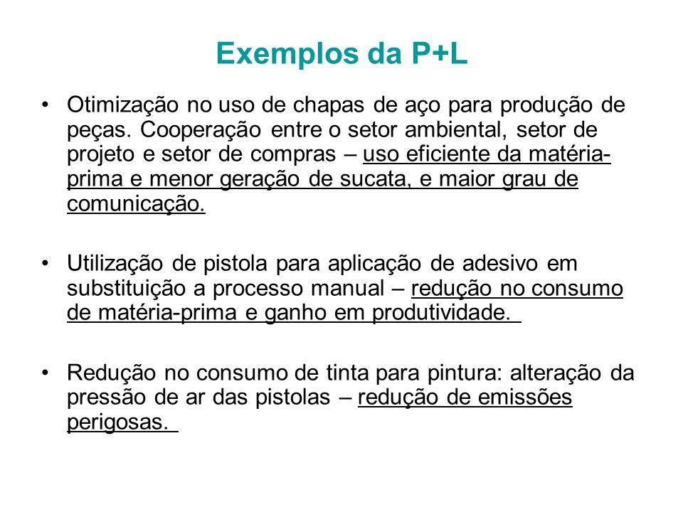 Exemplos da P+L Otimização no uso de chapas de aço para produção de peças.