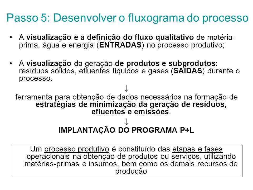 Passo 5: Desenvolver o fluxograma do processo A visualização e a definição do fluxo qualitativo de matéria- prima, água e energia (ENTRADAS) no processo produtivo; A visualização da geração de produtos e subprodutos: resíduos sólidos, efluentes líquidos e gases (SAÍDAS) durante o processo.