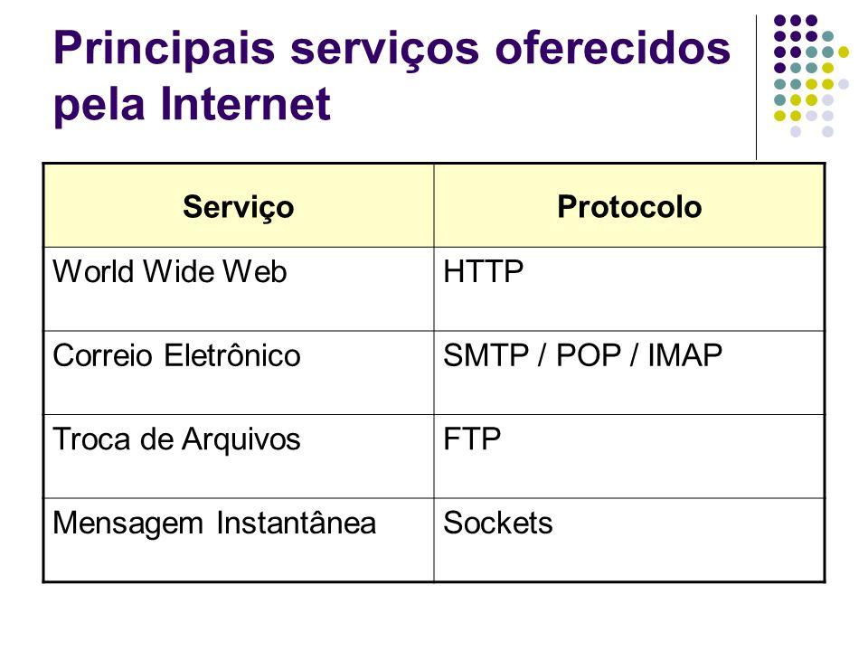 Principais serviços oferecidos pela Internet Serviço Protocolo World Wide WebHTTP Correio EletrônicoSMTP / POP / IMAP Troca de ArquivosFTP Mensagem In