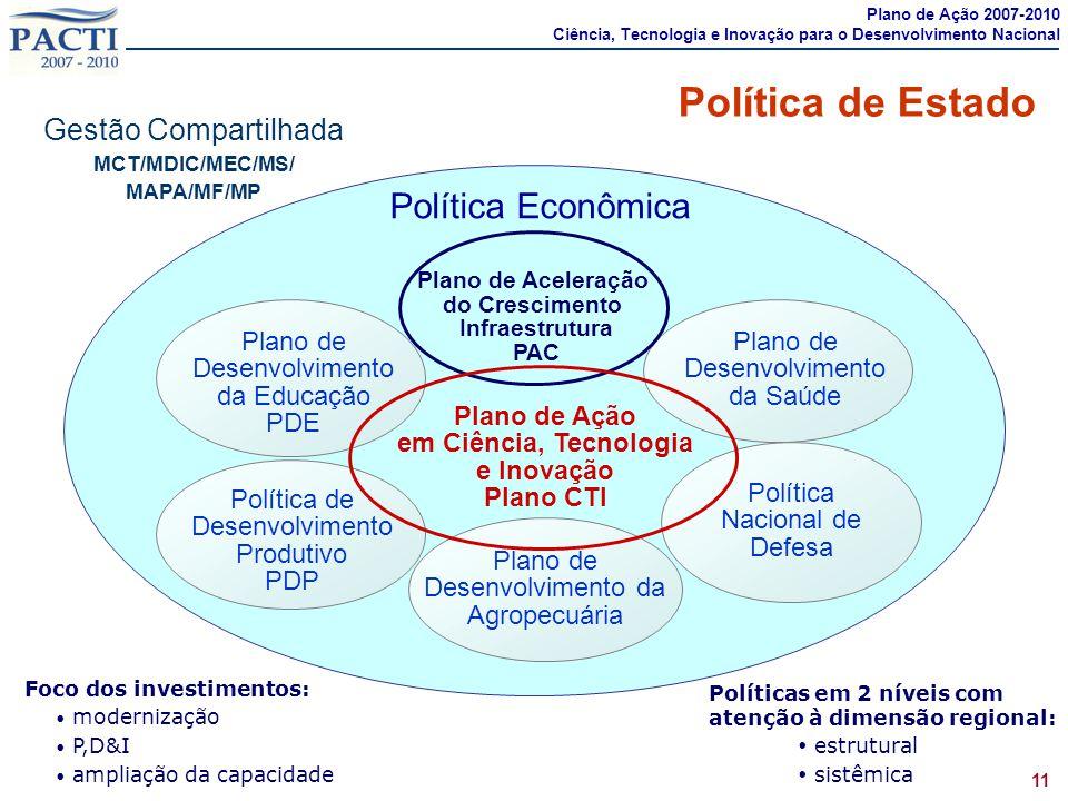 Políticas em 2 níveis com atenção à dimensão regional:  estrutural  sistêmica Política de Estado Gestão Compartilhada MCT/MDIC/MEC/MS/ MAPA/MF/MP Po