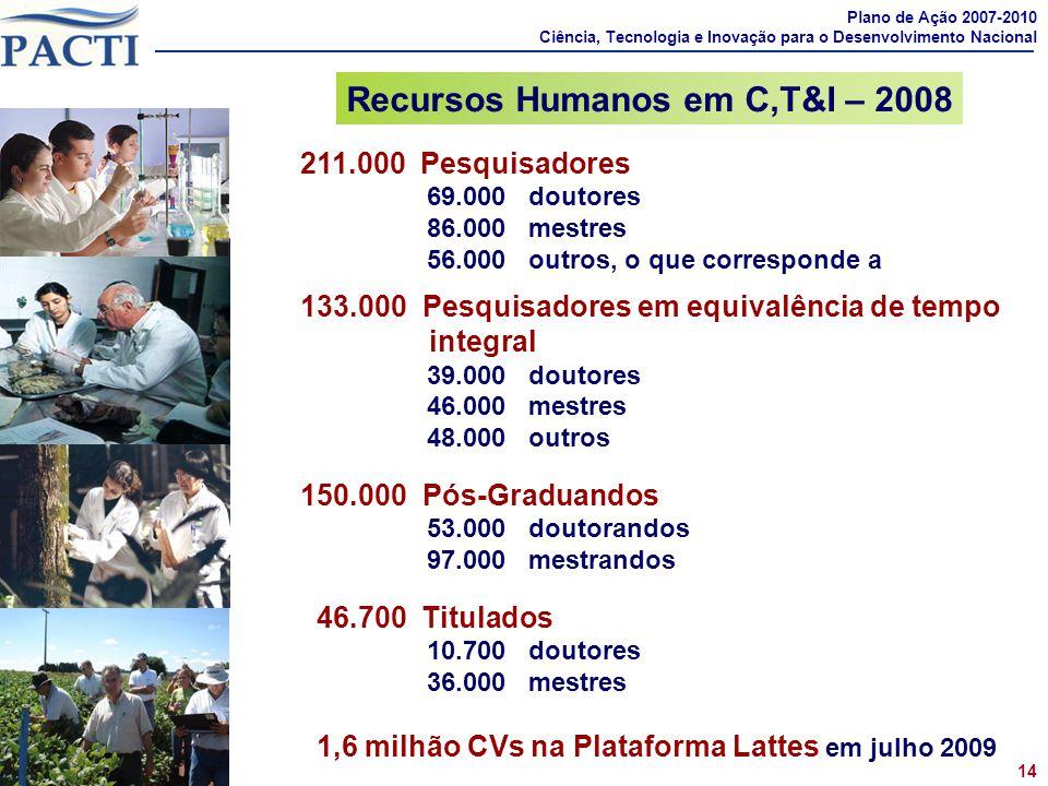 211.000 Pesquisadores 69.000 doutores 86.000 mestres 56.000 outros, o que corresponde a 133.000 Pesquisadores em equivalência de tempo integral 39.000
